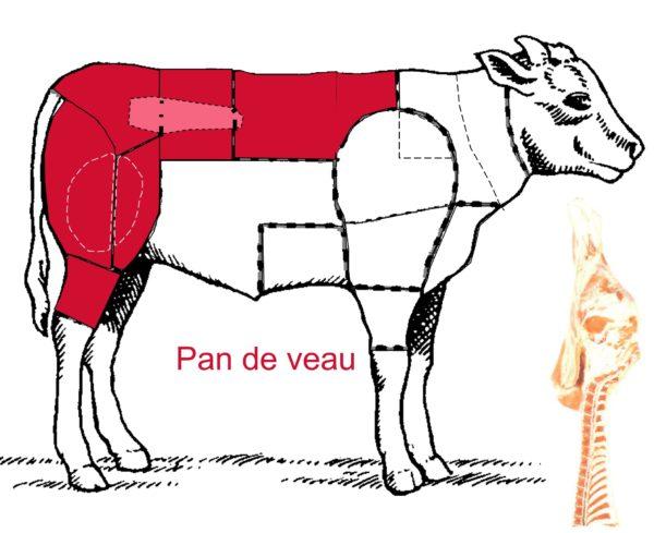 Le veau – Les différentes découpes du pan de veau